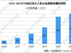 2021年中国民用无人机行业及其细分领域市场规模预测分析(图)